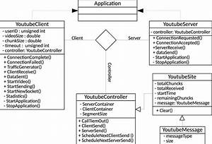 Youtube Class Diagram