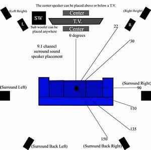 7 1 Surround Sound Setup Diagram  7  Free Engine Image For User Manual Download