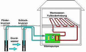 Luft Wasser Wärmepumpe Funktion : hautec wasser wasser w rmepumpen zum heizen und k hlen von geb uden lewerenz viersen ~ Orissabook.com Haus und Dekorationen