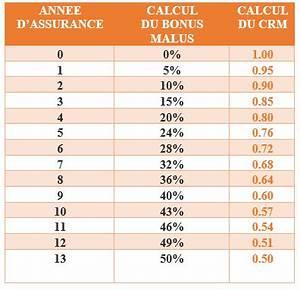 Calcul Coefficient Bonus Malus : o trouver les informations sur mon bonus malus ~ Gottalentnigeria.com Avis de Voitures