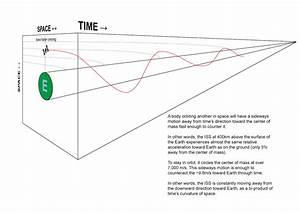 General Relativity - Is My Diagram Of Spacetime Curvature Valid  Relatively