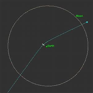 2029: The Asteroid Apophis