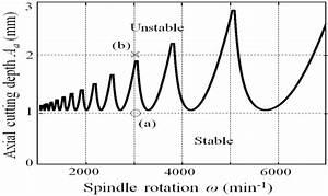 Stability Lobe Diagram Stability Lobe Diagram For