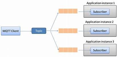 Mqtt Client Rabbitmq Balancing Load Dzone Cloud