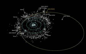 2015 RR245: New Dwarf Planet Discovered in Solar System's ...
