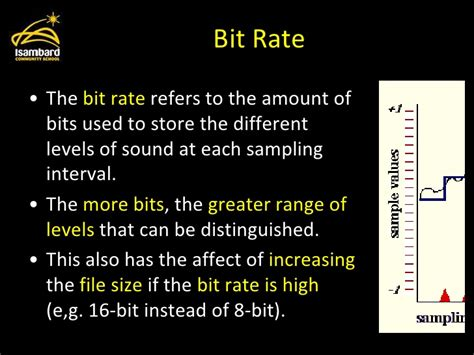 sound representing rate bit refers