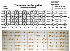 Guitar Notes Chart - Learn to Play the Notes on Guitar ...