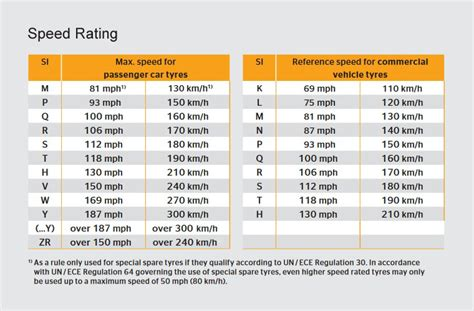 Your Car Tyre Sizes Really Matter. Make Sure Yours Are
