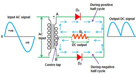 Circuit Diagram Of Full Wave Rectifier With Centre Tap Transformer