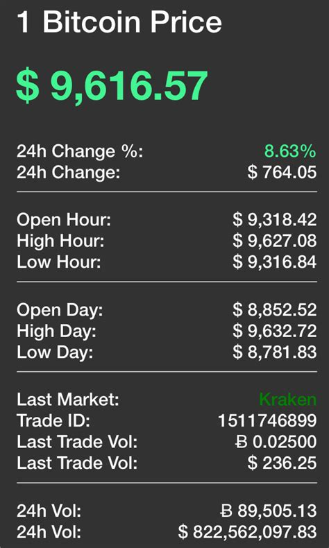 Bitcoin is the currency of the internet: Bitcoin Price real time price ticker with live BTC price updates & charts
