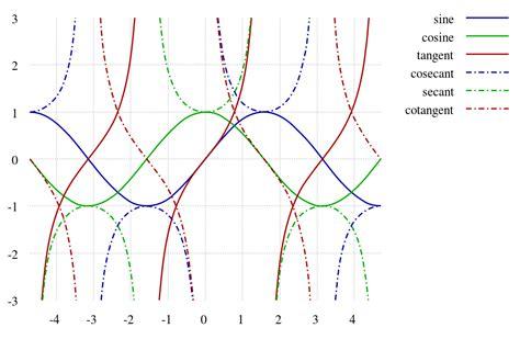 Filetrigonometric Functionssvg Wikipedia