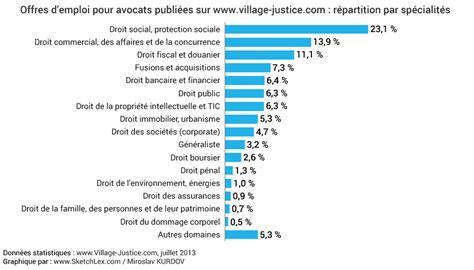 cabinet de recrutement droit statistiques sur l emploi des m 233 tiers juridiques juin 2013 sketchlex infographies juridiques
