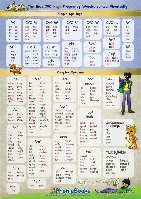 high frequency word phonic chart phonics chart