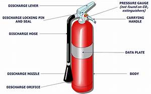 Image Result For Labelled Diagram Of A Fire Extinguisher