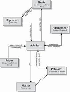 Iliad Plot  Major Character Interactions Graphic