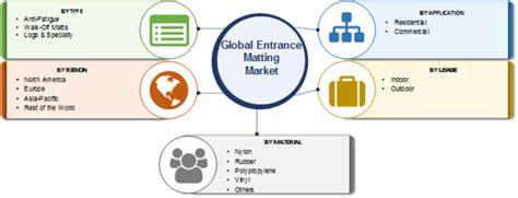 Entrance Mats – USA Mats | Entrance Matting Market Global ...