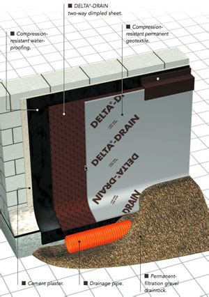 basement waterproofing arlington virginia apex