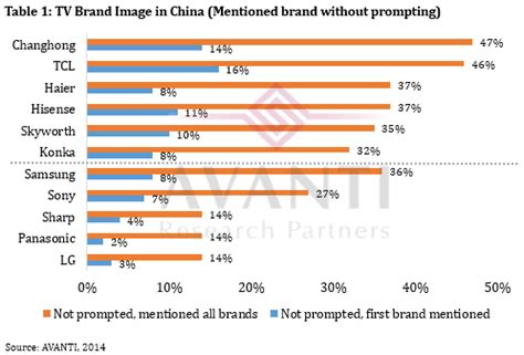 trendforce with geographical advantages china local brands rank high in china tv market brand