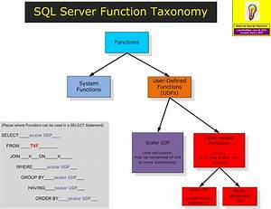 Free Resources For Sql Server