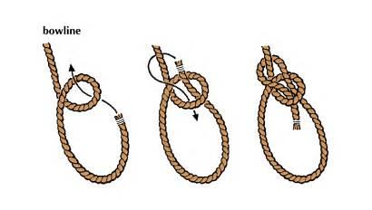 Knot Bowline Tie Knots Diagram Rope End