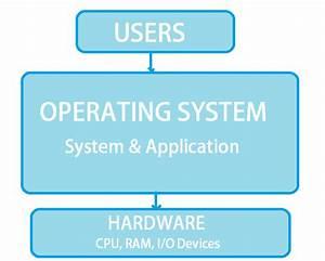 Computer Operating System Block Diagram