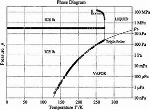 Phase Diagram Of Liquid Water  Water Vapor  And Ice Ih