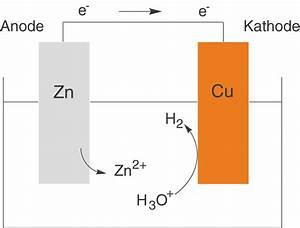 Galvanisches Element Spannung Berechnen : korrosion elektrochemie chemie digitales schulbuch skripte ~ Themetempest.com Abrechnung