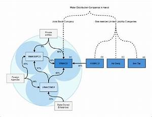 Conceptual Diagram Of Ownership Of Water Distribution