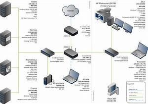 Network Diagrams Highly-rated By It Pros