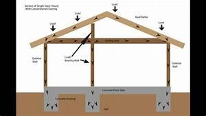 Load Bearing Wall Framing Basics - Structural Engineering
