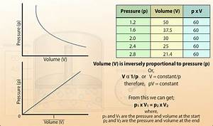 Pressure And Volume Relationship Of A Gas  U2013 Boyle U0026 39 S Law