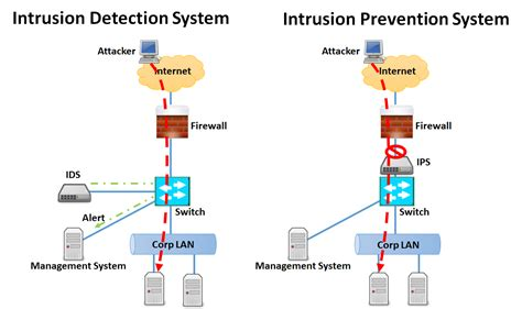 Intrusion Prevention Systems (ips) And Why Vendors Are. Home Builder Phoenix Az Ac Repair Arlington Tx. Buy Credit Card Terminals Bpi Savings Account. Kentucky Assisted Living Cloud Servers Hosting. Moving Companies Quincy Ma Zerorez San Jose. Highest Performing Mutual Fund That Averaged Over 20 This Year. Syracuse Laser Hair Removal Like Query Sql. Gartner Workflow Magic Quadrant. Simply Driven Executive Search