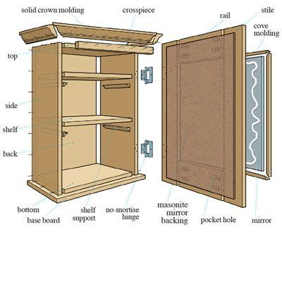 kitchen cabinet plans woodworking how to build a medicine cabinet bathroom ideas 5662