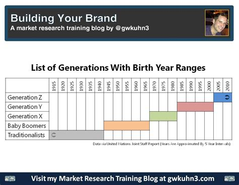 x y age range 28 images who is the millennial generation pew research graphic sociology x