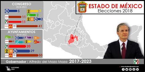 Tras las elecciones 2021, que tuvo una amplia votación de entre 51.7% y 52.5%, morena se llevó 11 de 15 gubernaturas, pan 2, movimiento ciudadano 1, partido verde ecologista de méxico 1. Configuración Política del Estado de México 2018-2021 | Alcaldes de México