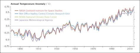 Why so many global temperature records? – Climate Change ...