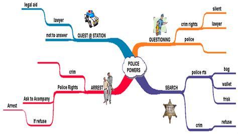 concept maps student services  university