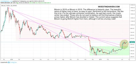 Bitcoin might not be right for many investors. A Bitcoin Price Forecast For 2019 | Investing Haven