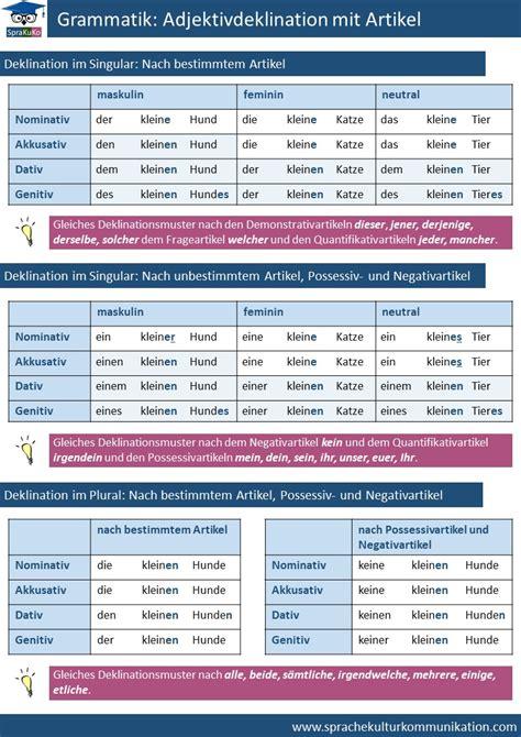 Adjektivdeklination Mit Artikel  Sprakukos Dafdazblog