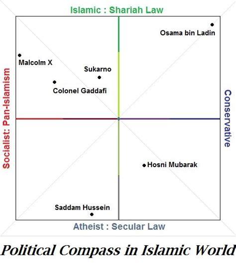 Artandblue Liberalism Islamic World Political Compass