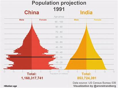 Population China India Pyramids Comparing Animation Pyramid