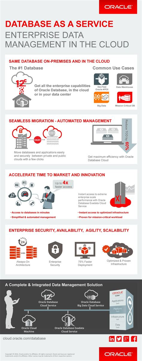 Oracle Databaseasaservice For Hybrid Cloud Infographic. Liquid Marijuana Recipe Distance Learning Itt. How To Sell A Invention Idea. Personal Dental Service Most Pirated Software. Free Retail Pos Software Asp Net Web Hosting. Phlebotomy Training Tucson Heat Pump Savings. Windermere Business Center Urgent Care Irving. California College Application. Retail Store Insurance Cost Clean Drain Pipe