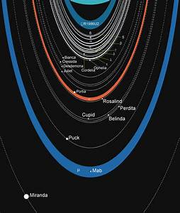 Planets of our Solar System: Uranus – Science and rationality