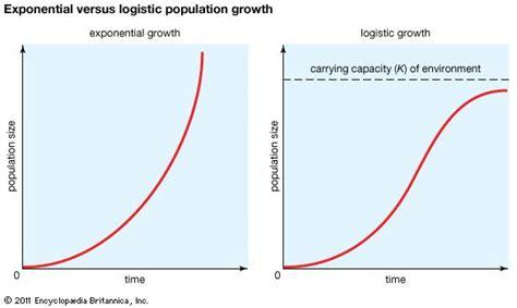 carrying capacity biology britannicacom