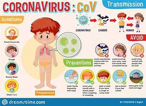 Coronavirus Diagram Showing Symptoms And Preventions With