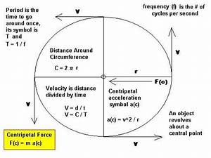 Centripetal Acceleration Diagram Kinematics