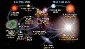 The stellar evolution of stars — Science Learning Hub