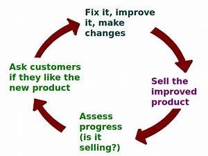 File:Business Feedback Loop PNG version.png