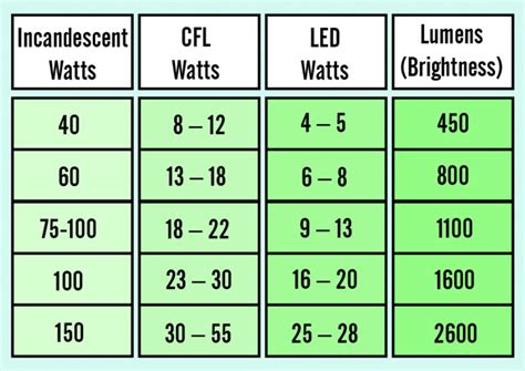 how to go about choosing the right led for your home