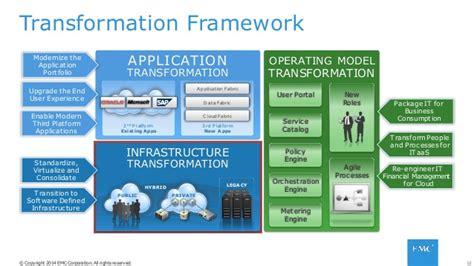 EMC's IT Transformation Journey ( EMC Forum 2014 )